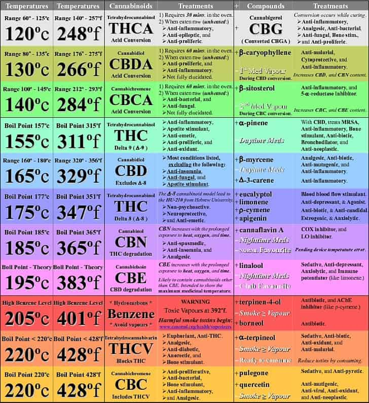 tableau points d'ebulition des cannabinoides en anglais